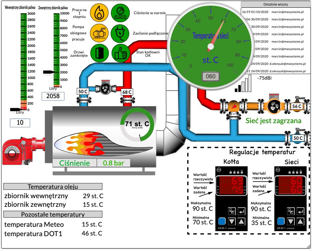Przykład monitorowanej kotłowni
